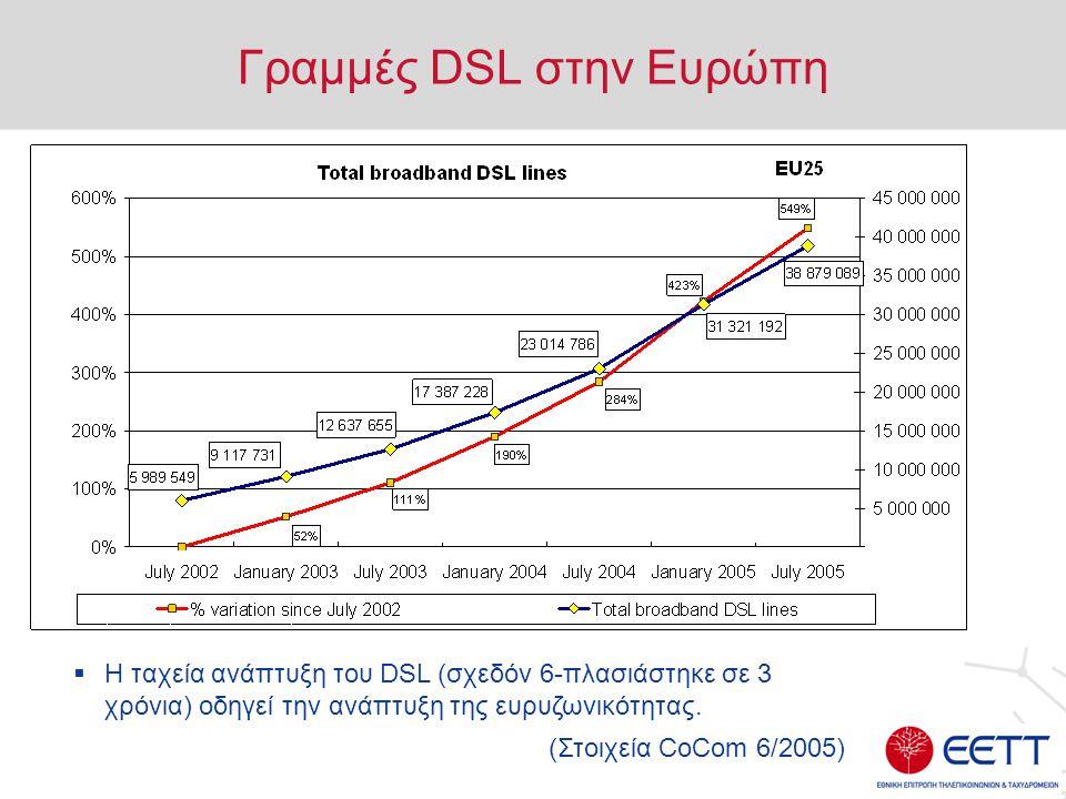 Γραμμές DSL στην Ευρώπη  Η ταχεία ανάπτυξη του DSL (σχεδόν 6-πλασιάστηκε σε 3 χρόνια) οδηγεί την ανάπτυξη της ευρυζωνικότητας.