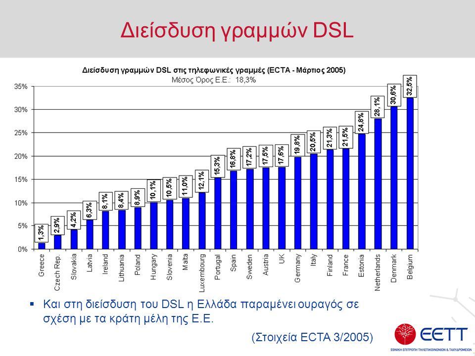 Διείσδυση γραμμών DSL  Και στη διείσδυση του DSL η Ελλάδα παραμένει ουραγός σε σχέση με τα κράτη μέλη της Ε.Ε.