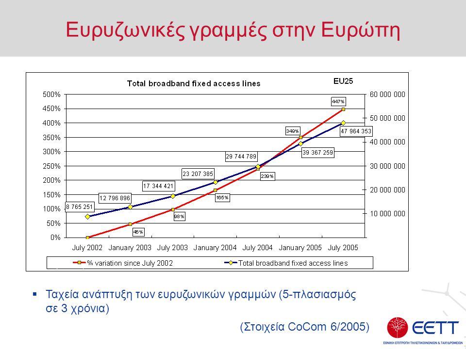 Ευρυζωνικές γραμμές στην Ευρώπη  Ταχεία ανάπτυξη των ευρυζωνικών γραμμών (5-πλασιασμός σε 3 χρόνια) (Στοιχεία CoCom 6/2005)