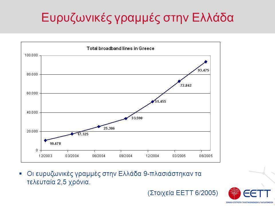 Ευρυζωνικές γραμμές στην Ελλάδα  Οι ευρυζωνικές γραμμές στην Ελλάδα 9-πλασιάστηκαν τα τελευταία 2,5 χρόνια.