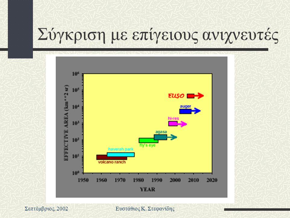 Σεπτέμβριος, 2002Ευστάθιος Κ. Στεφανίδης Σύγκριση με επίγειους ανιχνευτές