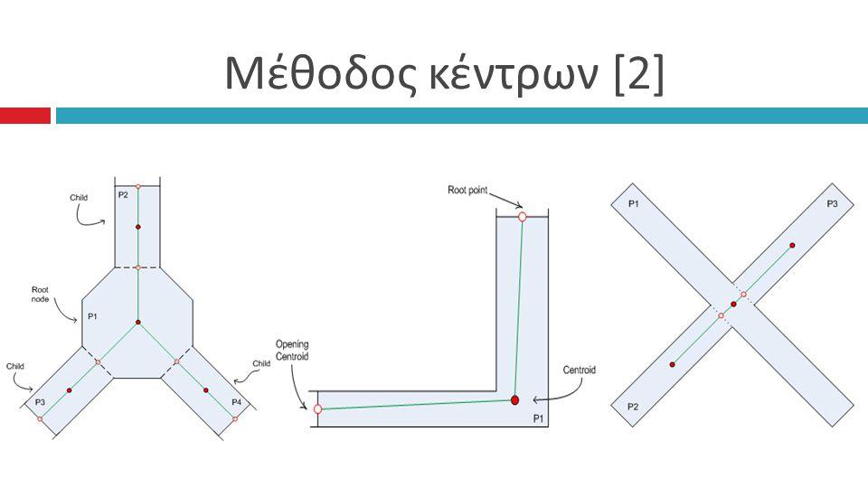 Μέθοδος κέντρων [2]