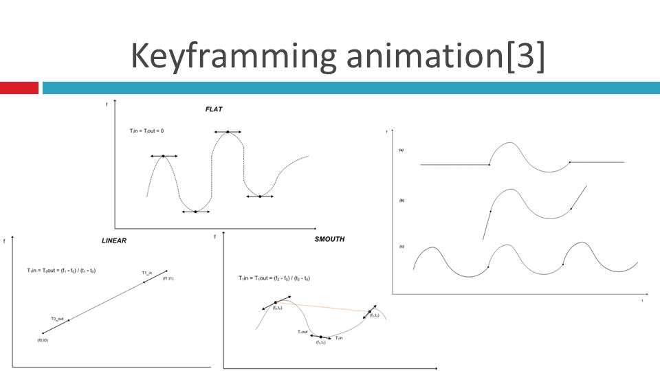 Keyframming animation[3]