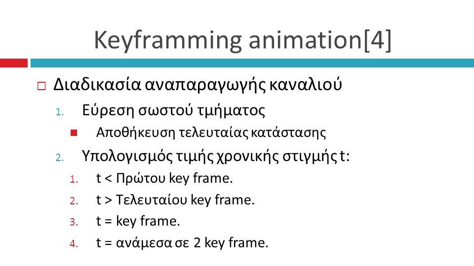 Keyframming animation[4]  Διαδικασία αναπαραγωγής καναλιού 1.