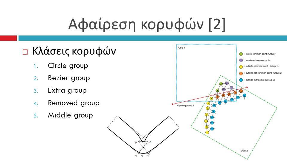 Αφαίρεση κορυφών [2]  Κλάσεις κορυφών 1. Circle group 2.