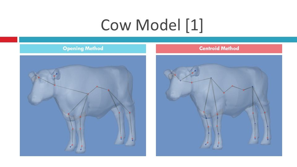 Cow Model [1] Opening MethodCentroid Method