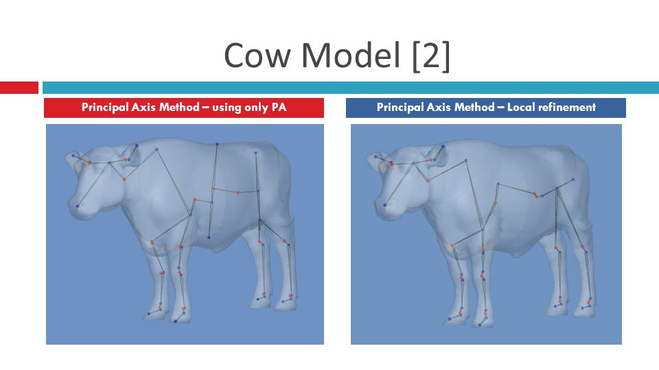 Cow Model [2] Principal Axis Method – using only PAPrincipal Axis Method – Local refinement