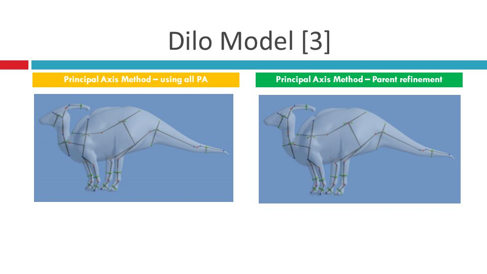 Dilo Model [3] Principal Axis Method – using all PAPrincipal Axis Method – Parent refinement