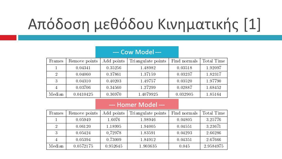 Απόδοση μεθόδου Κινηματικής [1] --- Cow Model --- --- Homer Model ---