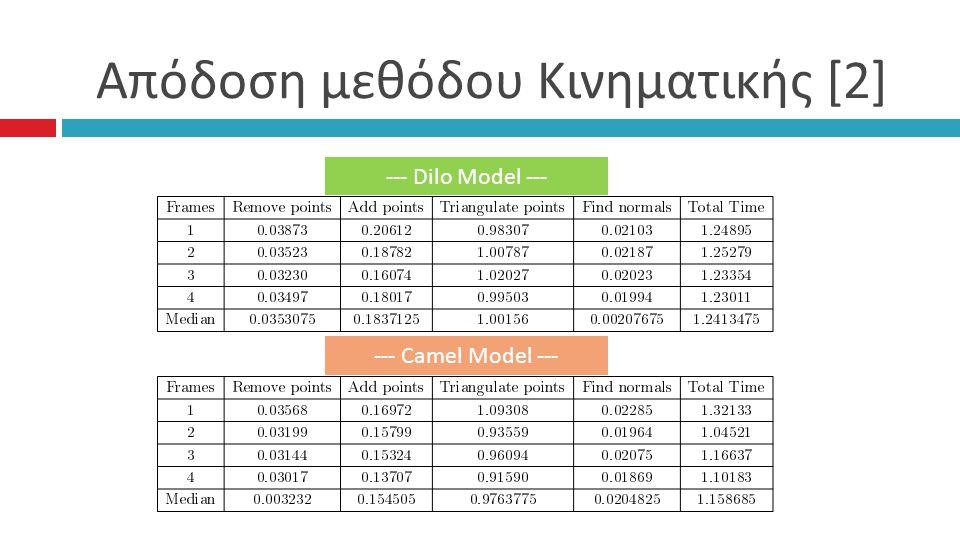 Απόδοση μεθόδου Κινηματικής [2] --- Dilo Model --- --- Camel Model ---