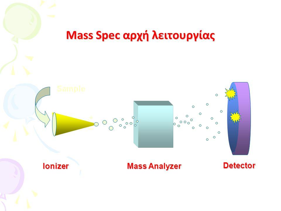 Mass Spec αρχή λειτουργίας Ionizer Sample + _ Mass Analyzer Detector