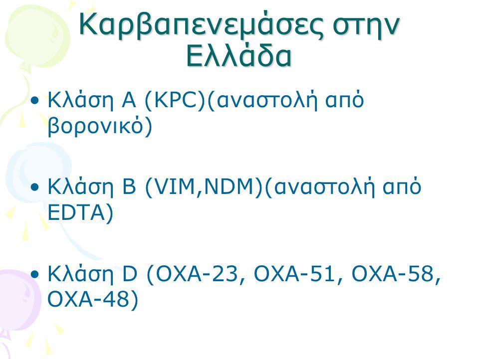 Καρβαπενεμάσες στην Ελλάδα Κλάση Α (ΚPC)(αναστολή από βορονικό) Κλάση B (VIM,NDM)(αναστολή από EDTA) Κλάση D (OXA-23, OXA-51, OXA-58, OXA-48)