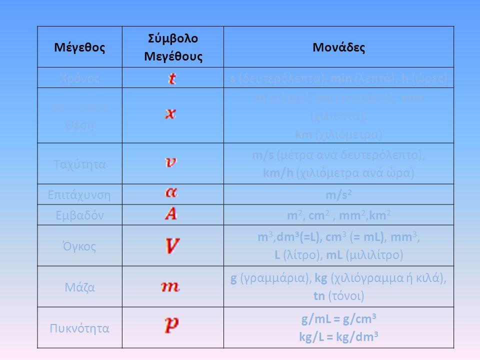 Μέγεθος Σύμβολο Μεγέθους Μονάδες Χρόνοςs (δευτερόλεπτα), min (λεπτά), h (ώρες) Απόσταση- Θέση m (μέτρα), cm (εκατοστά), mm (χιλιοστά), km (χιλιόμετρα)