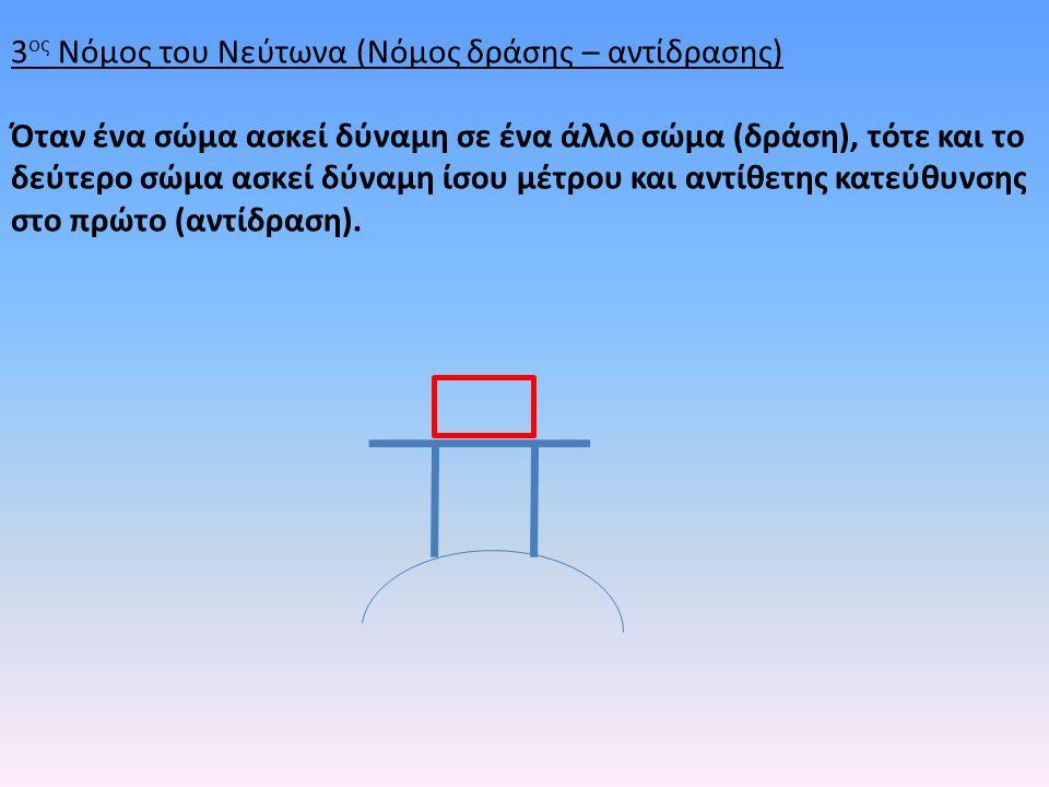 3 ος Νόμος του Νεύτωνα (Νόμος δράσης – αντίδρασης) Όταν ένα σώμα ασκεί δύναμη σε ένα άλλο σώμα (δράση), τότε και το δεύτερο σώμα ασκεί δύναμη ίσου μέτ