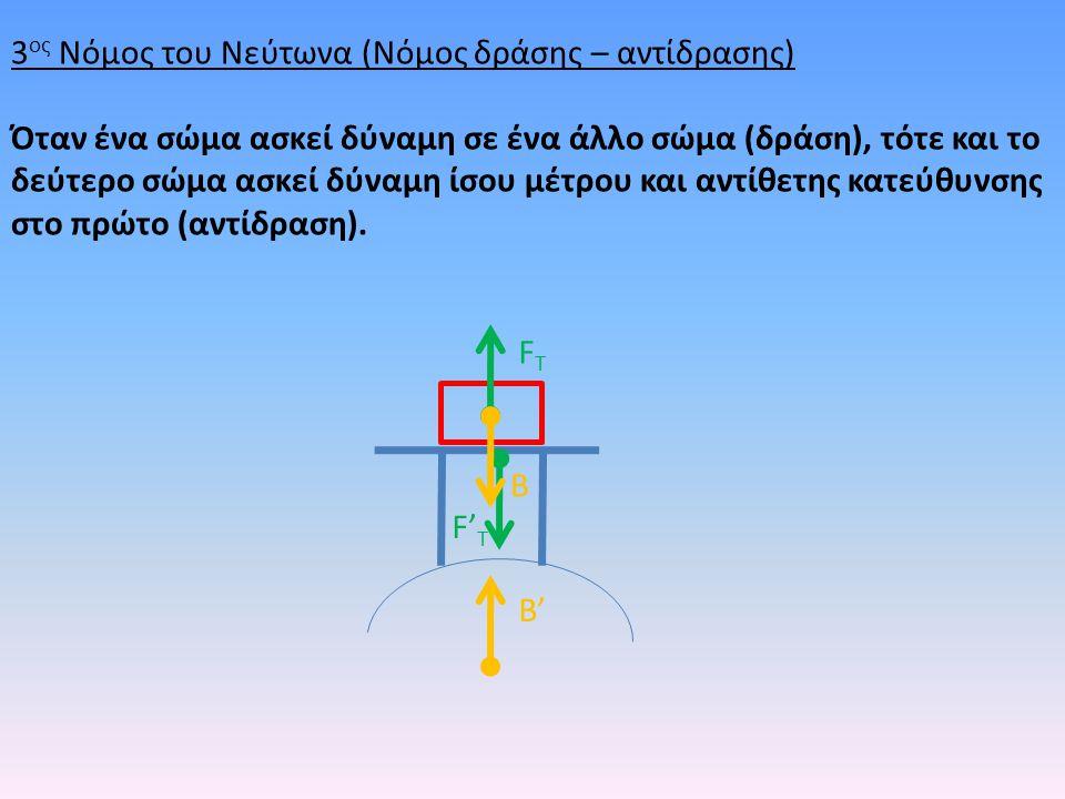 B FTFT F' T B' 3 ος Νόμος του Νεύτωνα (Νόμος δράσης – αντίδρασης) Όταν ένα σώμα ασκεί δύναμη σε ένα άλλο σώμα (δράση), τότε και το δεύτερο σώμα ασκεί