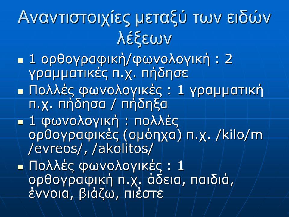 Αναντιστοιχίες μεταξύ των ειδών λέξεων 1 ορθογραφική/φωνολογική : 2 γραμματικές π.χ. πήδησε 1 ορθογραφική/φωνολογική : 2 γραμματικές π.χ. πήδησε Πολλέ