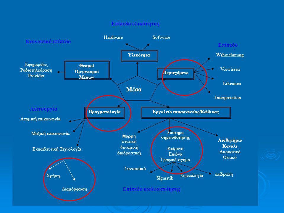 Υλικότητα HardwareSoftware Σύστημα σημειοδότησης Κείμενο Εικόνα Γραφικό σχήμα Αισθητήριο Κανάλι Ακουστικό Οπτικό Εργαλείο επικοινωνίας/Κώδικας Μορφή σ