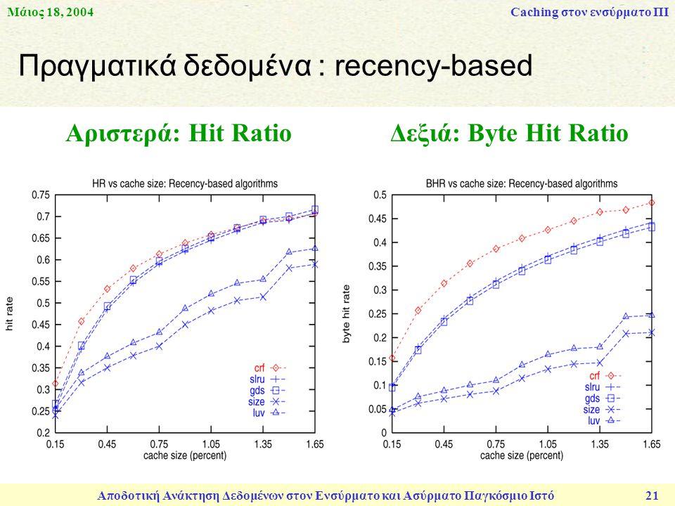 Μάιος 18, 2004 Αποδοτική Ανάκτηση Δεδομένων στον Ενσύρματο και Ασύρματο Παγκόσμιο Ιστό 21 Πραγματικά δεδομένα : recency-based Αριστερά: Hit Ratio Δεξιά: Byte Hit Ratio Caching στον ενσύρματο ΠΙ