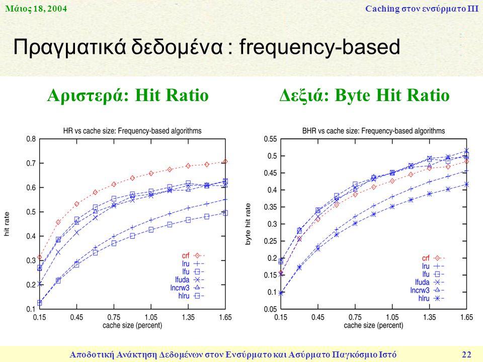 Μάιος 18, 2004 Αποδοτική Ανάκτηση Δεδομένων στον Ενσύρματο και Ασύρματο Παγκόσμιο Ιστό 22 Πραγματικά δεδομένα : frequency-based Αριστερά: Hit Ratio Δεξιά: Byte Hit Ratio Caching στον ενσύρματο ΠΙ