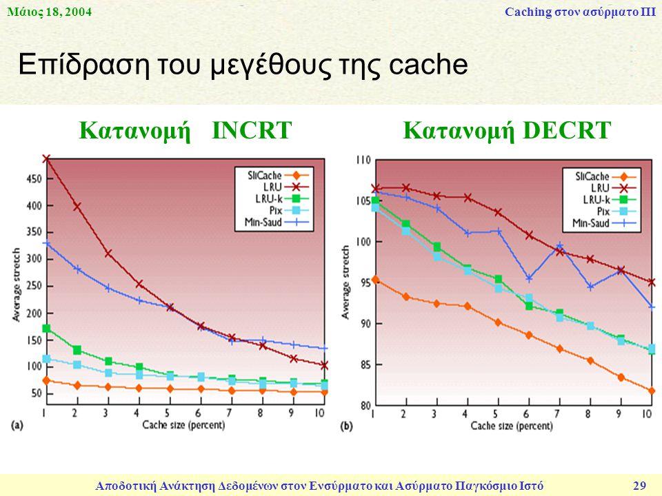 Μάιος 18, 2004 Αποδοτική Ανάκτηση Δεδομένων στον Ενσύρματο και Ασύρματο Παγκόσμιο Ιστό 29 Επίδραση του μεγέθους της cache Κατανομή INCRT Κατανομή DECRT Caching στον ασύρματο ΠΙ
