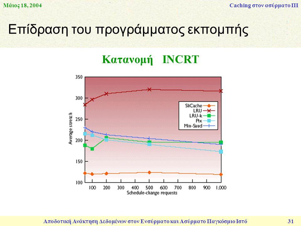 Μάιος 18, 2004 Αποδοτική Ανάκτηση Δεδομένων στον Ενσύρματο και Ασύρματο Παγκόσμιο Ιστό 31 Επίδραση του προγράμματος εκπομπής Caching στον ασύρματο ΠΙ Κατανομή INCRT