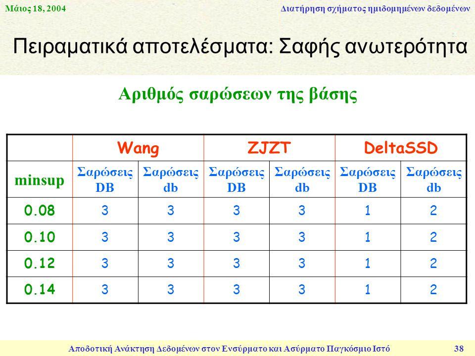 Μάιος 18, 2004 Αποδοτική Ανάκτηση Δεδομένων στον Ενσύρματο και Ασύρματο Παγκόσμιο Ιστό 38 Πειραματικά αποτελέσματα: Σαφής ανωτερότητα Διατήρηση σχήματος ημιδομημένων δεδομένων WangZJZTDeltaSSD minsup Σαρώσεις DB Σαρώσεις db Σαρώσεις DB Σαρώσεις db Σαρώσεις DB Σαρώσεις db 0.08333312 0.10333312 0.12333312 0.14333312 Αριθμός σαρώσεων της βάσης