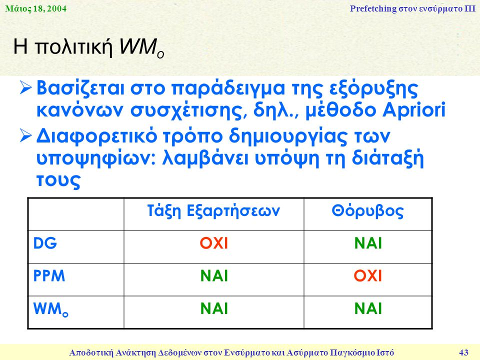 Μάιος 18, 2004 Αποδοτική Ανάκτηση Δεδομένων στον Ενσύρματο και Ασύρματο Παγκόσμιο Ιστό 43 Η πολιτική WM o  Βασίζεται στο παράδειγμα της εξόρυξης κανόνων συσχέτισης, δηλ., μέθοδο Apriori  Διαφορετικό τρόπο δημιουργίας των υποψηφίων: λαμβάνει υπόψη τη διάταξή τους Prefetching στον ενσύρματο ΠΙ Τάξη ΕξαρτήσεωνΘόρυβος DGΟΧΙΝΑΙ PPMΝΑΙΟΧΙ WM o ΝΑΙ