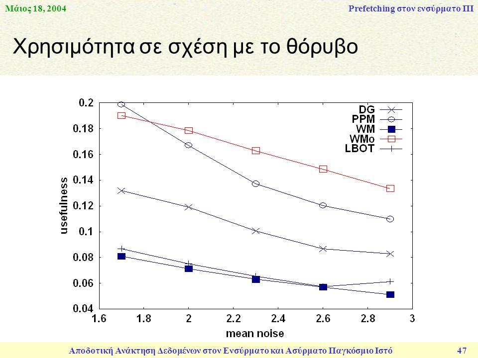 Μάιος 18, 2004 Αποδοτική Ανάκτηση Δεδομένων στον Ενσύρματο και Ασύρματο Παγκόσμιο Ιστό 47 Χρησιμότητα σε σχέση με το θόρυβο Prefetching στον ενσύρματο ΠΙ