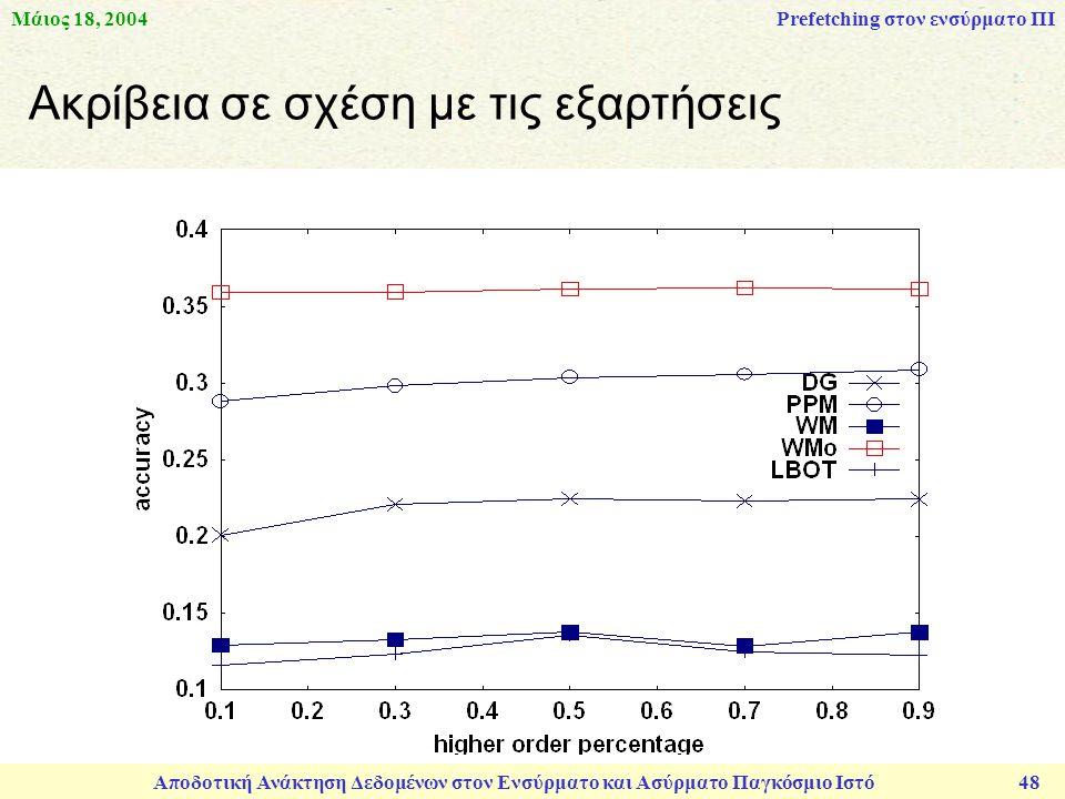 Μάιος 18, 2004 Αποδοτική Ανάκτηση Δεδομένων στον Ενσύρματο και Ασύρματο Παγκόσμιο Ιστό 48 Ακρίβεια σε σχέση με τις εξαρτήσεις Prefetching στον ενσύρματο ΠΙ