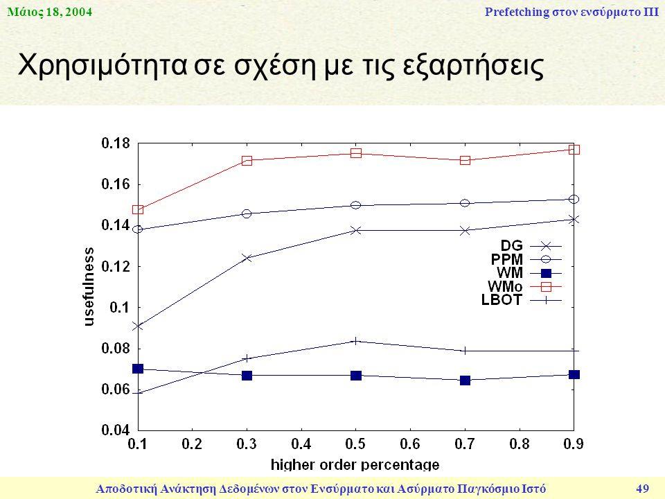 Μάιος 18, 2004 Αποδοτική Ανάκτηση Δεδομένων στον Ενσύρματο και Ασύρματο Παγκόσμιο Ιστό 49 Χρησιμότητα σε σχέση με τις εξαρτήσεις Prefetching στον ενσύρματο ΠΙ