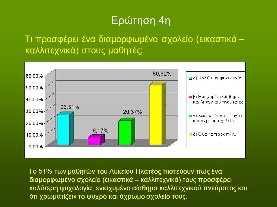 Ερώτηση 4η Τι προσφέρει ένα διαμορφωμένο σχολείο (εικαστικά – καλλιτεχνικά) στους μαθητές; Το 51% των μαθητών του Λυκείου Πλατέος πιστεύουν πως ένα διαμορφωμένο σχολείο (εικαστικά – καλλιτεχνικά) τους προσφέρει καλύτερη ψυχολογία, ενισχυμένο αίσθημα καλλιτεχνικού πνεύματος και ότι χρωματίζει» το ψυχρό και άχρωμο σχολείο τους.