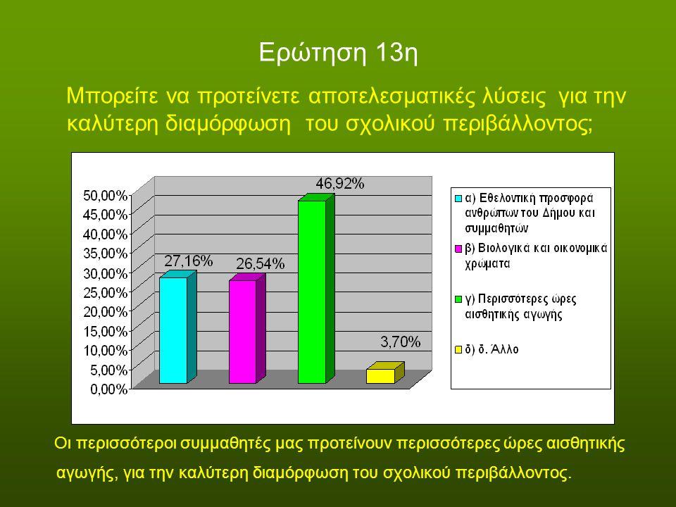 Ερώτηση 13η Μπορείτε να προτείνετε αποτελεσματικές λύσεις για την καλύτερη διαμόρφωση του σχολικού περιβάλλοντος; Οι περισσότεροι συμμαθητές μας προτε