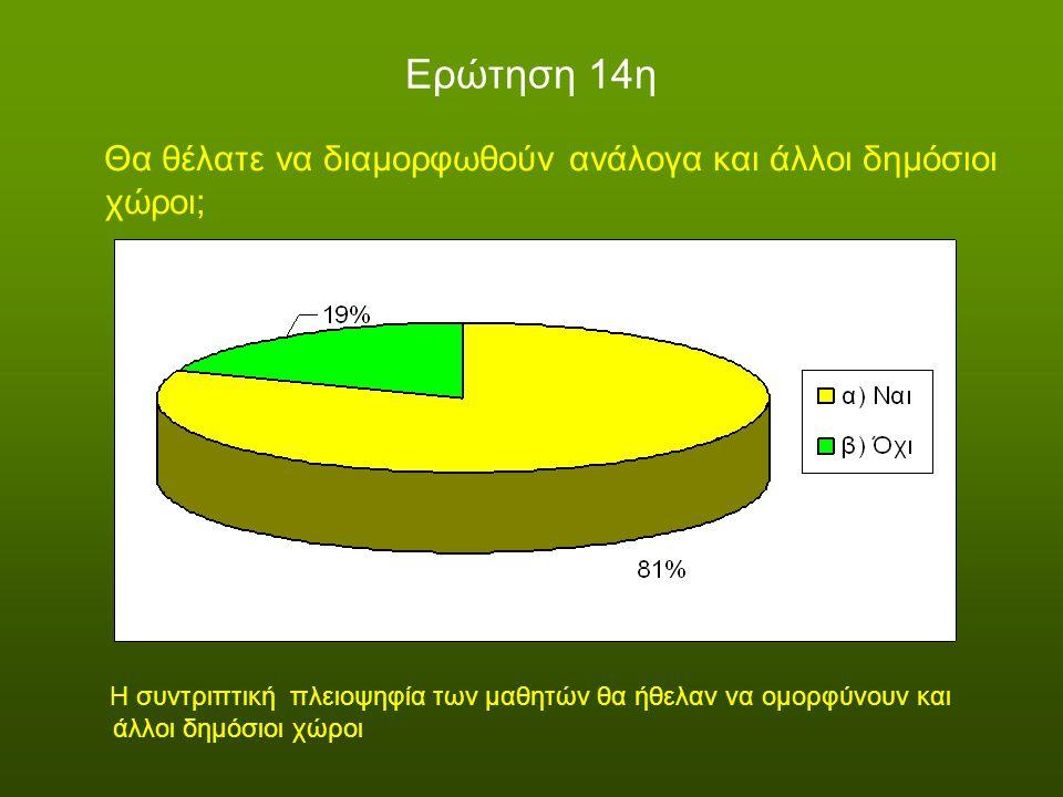 Ερώτηση 14η Θα θέλατε να διαμορφωθούν ανάλογα και άλλοι δημόσιοι χώροι; Η συντριπτική πλειοψηφία των μαθητών θα ήθελαν να ομορφύνουν και άλλοι δημόσιο