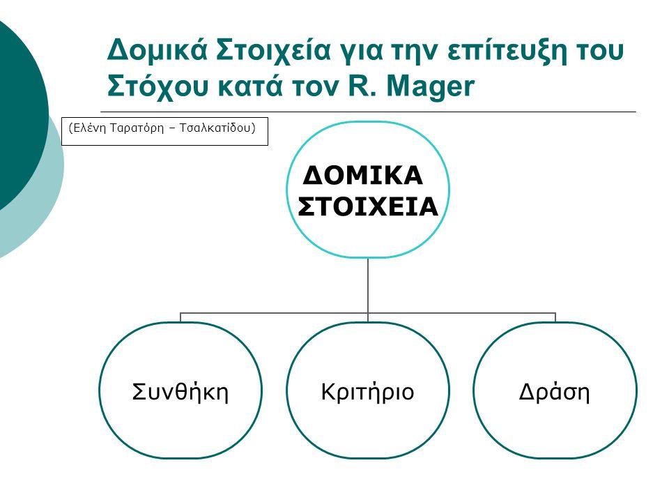 Δομικά Στοιχεία για την επίτευξη του Στόχου κατά τον R. Mager ΔΟΜΙΚΑ ΣΤΟΙΧΕΙΑ ΣυνθήκηΚριτήριοΔράση (Ελένη Ταρατόρη – Τσαλκατίδου)