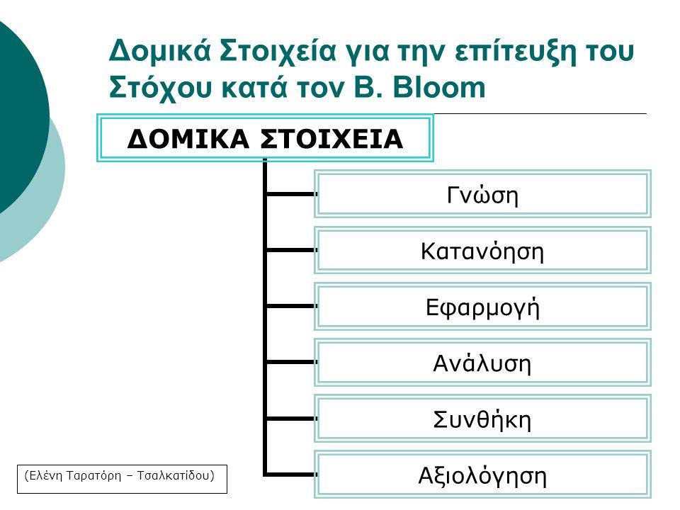 Δομικά Στοιχεία για την επίτευξη του Στόχου κατά τον B. Bloom ΔΟΜΙΚΑ ΣΤΟΙΧΕΙΑ Γνώση Κατανόηση Εφαρμογή Ανάλυση Συνθήκη Αξιολόγηση (Ελένη Ταρατόρη – Τσ