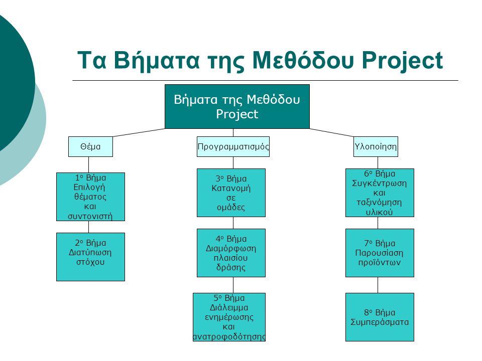 Τα Βήματα της Μεθόδου Project Βήματα της Μεθόδου Project ΥλοποίησηΘέμαΠρογραμματισμός 1 ο Βήμα Επιλογή θέματος και συντονιστή 2 ο Βήμα Διατύπωση στόχο