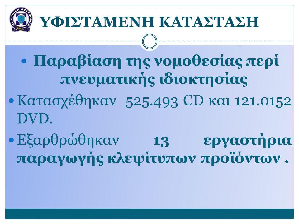 YΦΙΣΤΑΜΕΝΗ ΚΑΤΑΣΤΑΣΗ Παραβίαση της νομοθεσίας περί πνευματικής ιδιοκτησίας Κατασχέθηκαν 525.493 CD και 121.0152 DVD. Εξαρθρώθηκαν 13 εργαστήρια παραγω