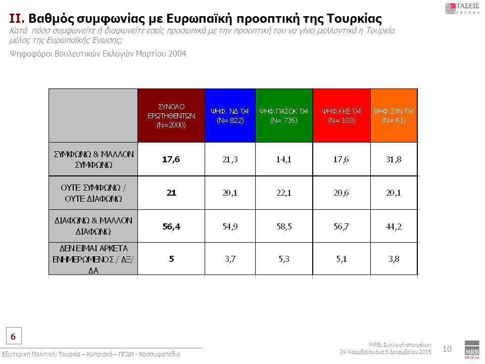 6 MRB, Συλλογή στοιχείων: 24 Νοεμβρίου έως 5 Δεκεμβρίου 2005 Εξωτερική Πολιτική: Τουρκία – Κυπριακό – ΠΓΔΜ - Κοσσυφοπέδιο 10 ΙI. Βαθμός συμφωνίας με Ε