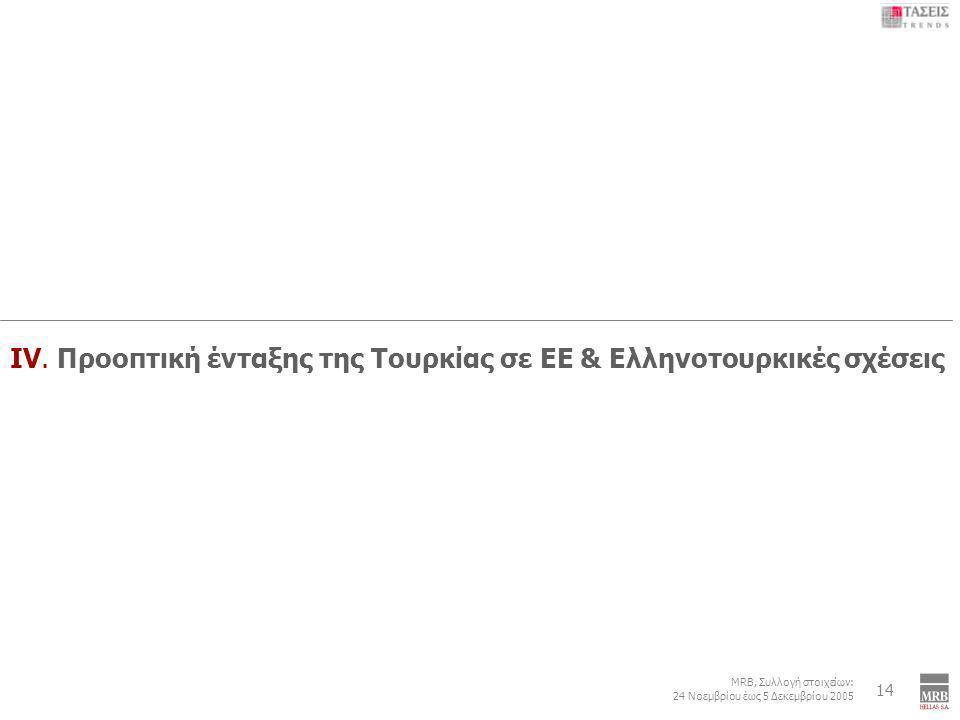 6 MRB, Συλλογή στοιχείων: 24 Νοεμβρίου έως 5 Δεκεμβρίου 2005 Εξωτερική Πολιτική: Τουρκία – Κυπριακό – ΠΓΔΜ - Κοσσυφοπέδιο 14 IV. Προοπτική ένταξης της