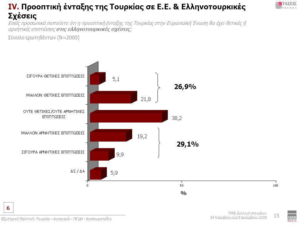 6 MRB, Συλλογή στοιχείων: 24 Νοεμβρίου έως 5 Δεκεμβρίου 2005 Εξωτερική Πολιτική: Τουρκία – Κυπριακό – ΠΓΔΜ - Κοσσυφοπέδιο 15 IV. Προοπτική ένταξης της