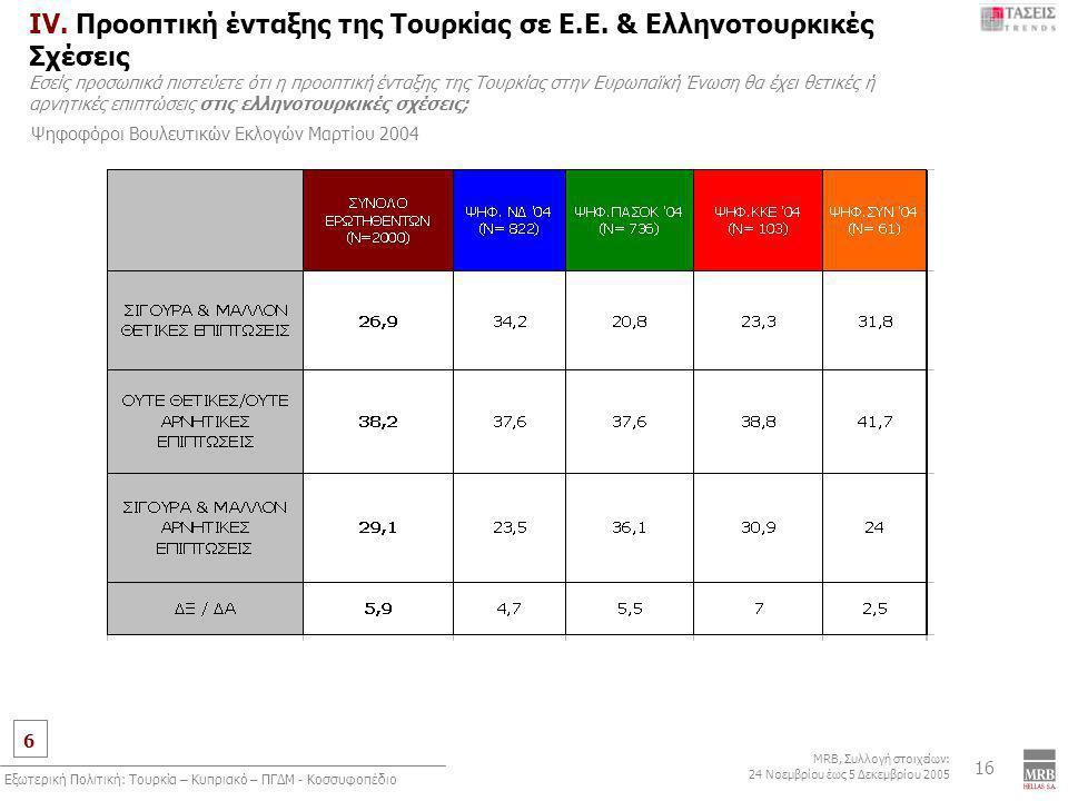 6 MRB, Συλλογή στοιχείων: 24 Νοεμβρίου έως 5 Δεκεμβρίου 2005 Εξωτερική Πολιτική: Τουρκία – Κυπριακό – ΠΓΔΜ - Κοσσυφοπέδιο 16 IV. Προοπτική ένταξης της