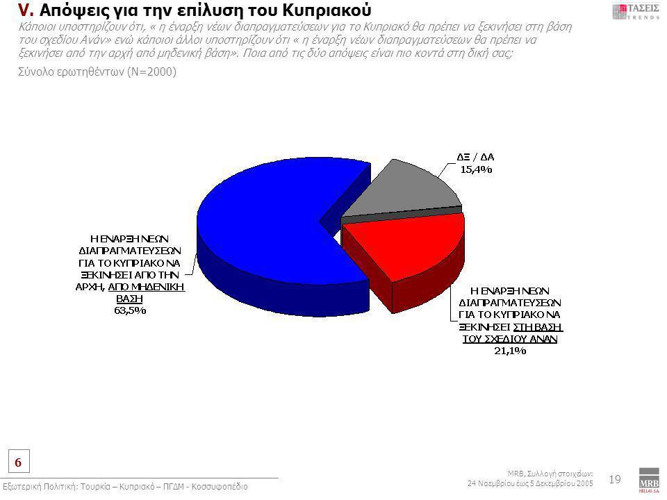6 MRB, Συλλογή στοιχείων: 24 Νοεμβρίου έως 5 Δεκεμβρίου 2005 Εξωτερική Πολιτική: Τουρκία – Κυπριακό – ΠΓΔΜ - Κοσσυφοπέδιο 19 V.