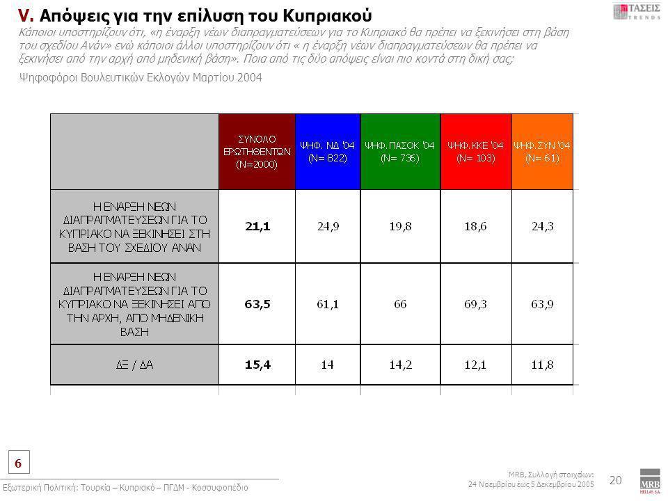 6 MRB, Συλλογή στοιχείων: 24 Νοεμβρίου έως 5 Δεκεμβρίου 2005 Εξωτερική Πολιτική: Τουρκία – Κυπριακό – ΠΓΔΜ - Κοσσυφοπέδιο 20 V. Απόψεις για την επίλυσ