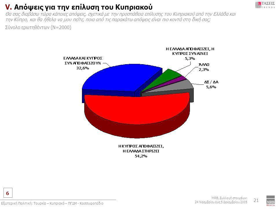 6 MRB, Συλλογή στοιχείων: 24 Νοεμβρίου έως 5 Δεκεμβρίου 2005 Εξωτερική Πολιτική: Τουρκία – Κυπριακό – ΠΓΔΜ - Κοσσυφοπέδιο 21 V. Απόψεις για την επίλυσ