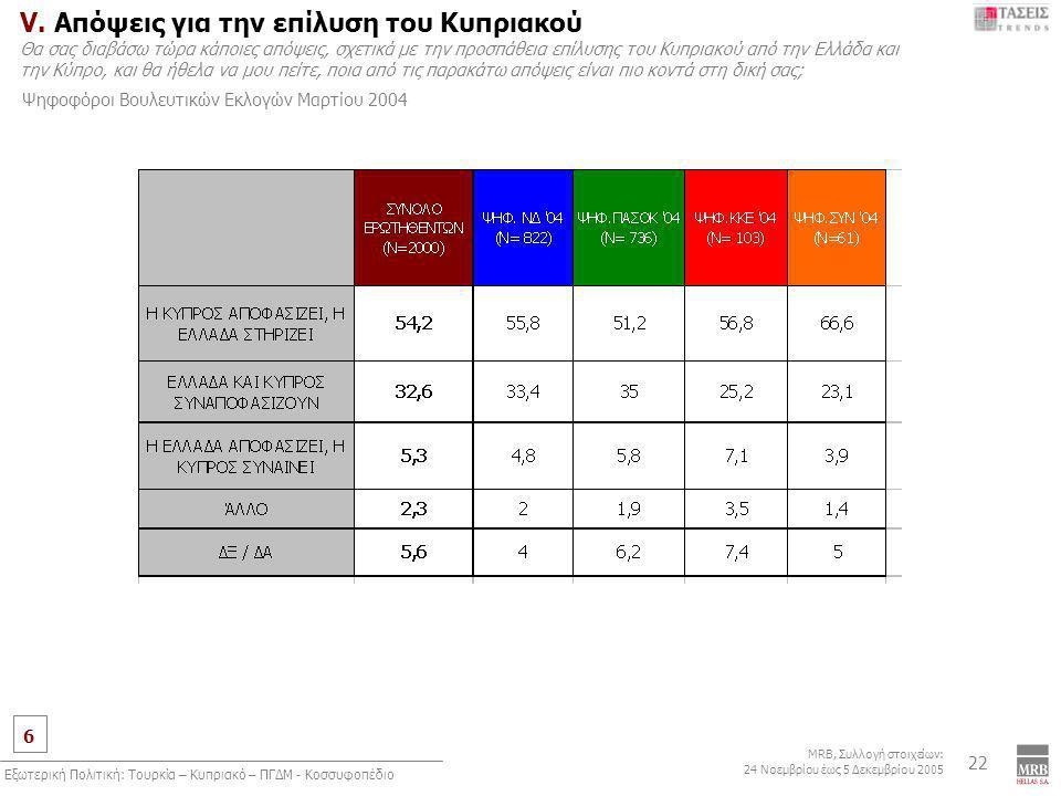 6 MRB, Συλλογή στοιχείων: 24 Νοεμβρίου έως 5 Δεκεμβρίου 2005 Εξωτερική Πολιτική: Τουρκία – Κυπριακό – ΠΓΔΜ - Κοσσυφοπέδιο 22 V. Απόψεις για την επίλυσ