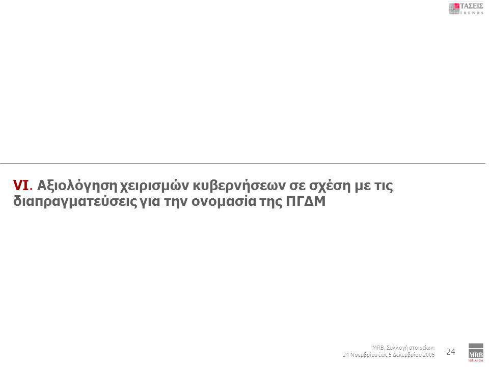 6 MRB, Συλλογή στοιχείων: 24 Νοεμβρίου έως 5 Δεκεμβρίου 2005 Εξωτερική Πολιτική: Τουρκία – Κυπριακό – ΠΓΔΜ - Κοσσυφοπέδιο 24 VI. Αξιολόγηση χειρισμών