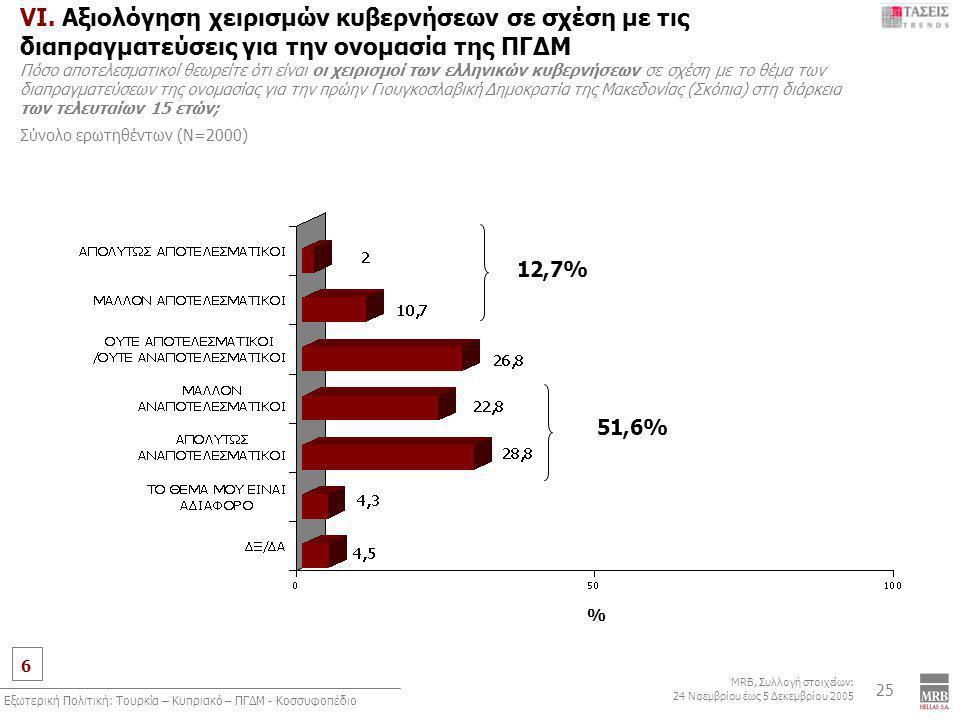 6 MRB, Συλλογή στοιχείων: 24 Νοεμβρίου έως 5 Δεκεμβρίου 2005 Εξωτερική Πολιτική: Τουρκία – Κυπριακό – ΠΓΔΜ - Κοσσυφοπέδιο 25 VI. Αξιολόγηση χειρισμών