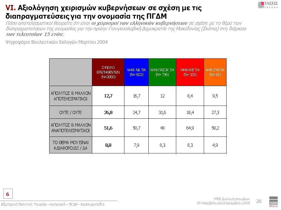 6 MRB, Συλλογή στοιχείων: 24 Νοεμβρίου έως 5 Δεκεμβρίου 2005 Εξωτερική Πολιτική: Τουρκία – Κυπριακό – ΠΓΔΜ - Κοσσυφοπέδιο 26 VI. Αξιολόγηση χειρισμών