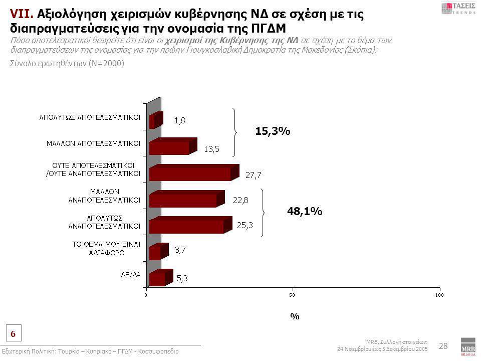 6 MRB, Συλλογή στοιχείων: 24 Νοεμβρίου έως 5 Δεκεμβρίου 2005 Εξωτερική Πολιτική: Τουρκία – Κυπριακό – ΠΓΔΜ - Κοσσυφοπέδιο 28 VII.