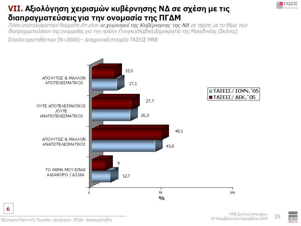 6 MRB, Συλλογή στοιχείων: 24 Νοεμβρίου έως 5 Δεκεμβρίου 2005 Εξωτερική Πολιτική: Τουρκία – Κυπριακό – ΠΓΔΜ - Κοσσυφοπέδιο 29 VII.